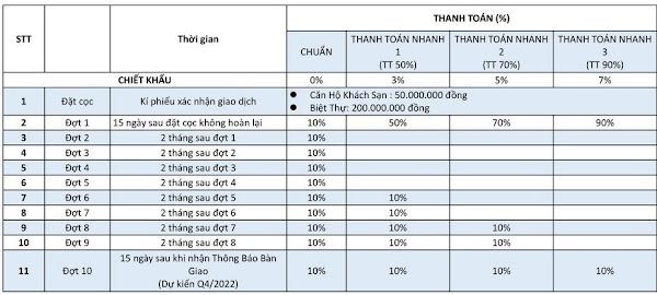 Chính sách thanh toán dự án ixora Hồ Tràm