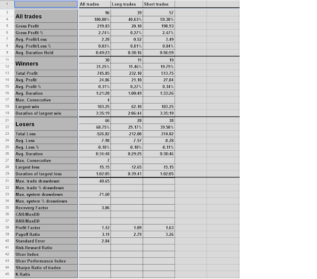 Day Trading: Consolidated Performance Statistics