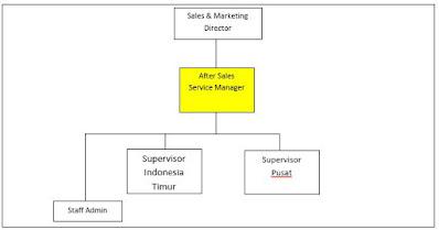Jobdes Dan Tanggung Jawab After Sales Manager