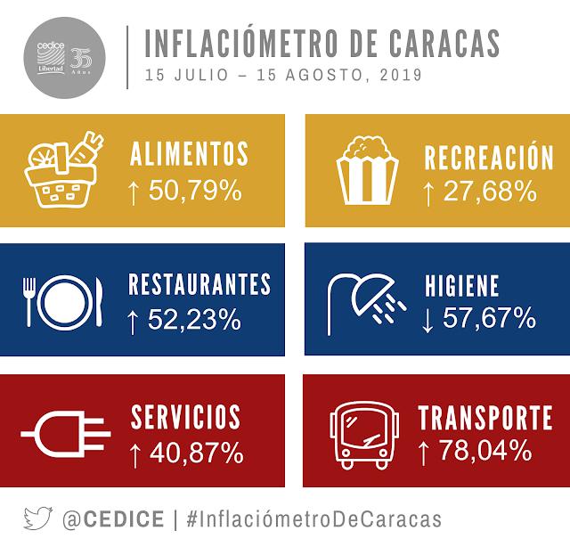 Inflaciometro de Caracas: Canasta alimentaria de agosto superó los 4 millones 575 mil Bs. o $326