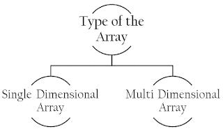 Dimensi Array