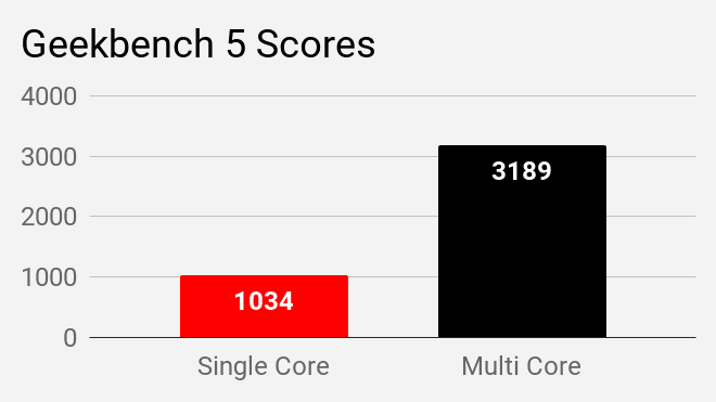 Geekbench 5 benchmark for HP 14s DR1009TU laptop.