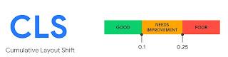 خط يُظهر المعيار الزمني للتحول التراكمي خط أخضرفي الطرف برتقالي في الوسط وأحمر في الطرف الآخر