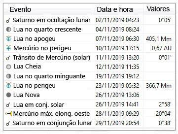 principais eventos astronomicos para novembro de 2019