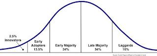 Change adoption rate curve