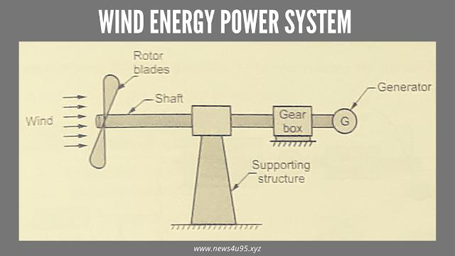Wind Energy Power System