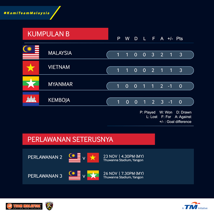 Live Streaming Bola: Live Streaming Malaysia Vs Vietnam Piala AFF Suzuki Cup