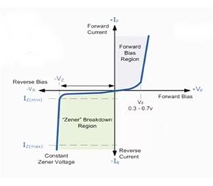 دورة الالكترونيات:دايود الزينر