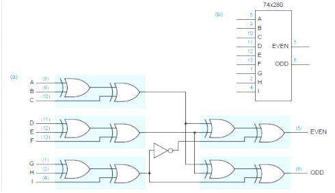 8 bit priority encoder logic diagram vlsi design: exclusive or gates, parity circuits and ...
