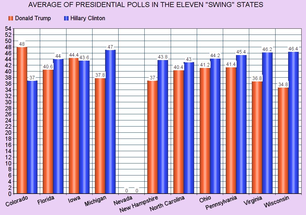 """jobsanger: """"Swing"""" State Presidential Poll Averages ..."""