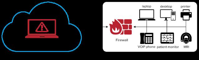 - attack1 - 11 Zero-Day Vulnerabilities Found in VxWorks RTOS