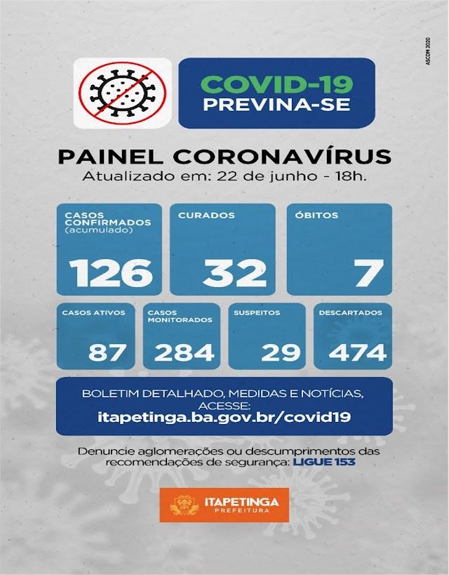 Sobe para 126 os casos confirmados de Covid-19 em Itapetinga