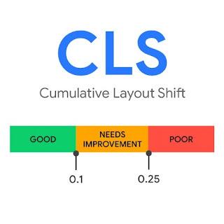 Gred skor bagi layout shift