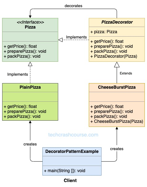 Decorator Design Pattern UML Diagram
