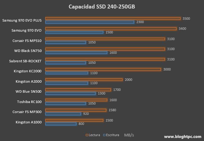 SSD NVME TAMAÑO 240 GB / 250 GB Rendimiento Secuencial