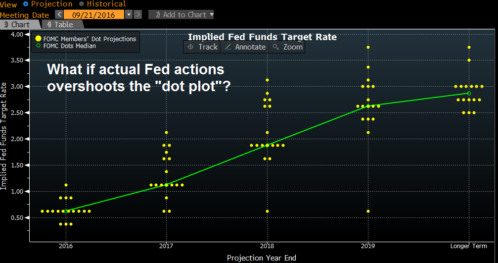 How the Fed could induce a bear market in 2017 – Humble Student of