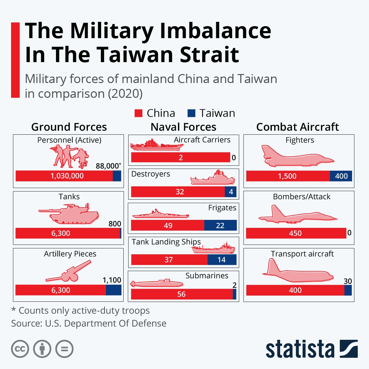 The Military Imbalance In The Taiwan Strait #infographic