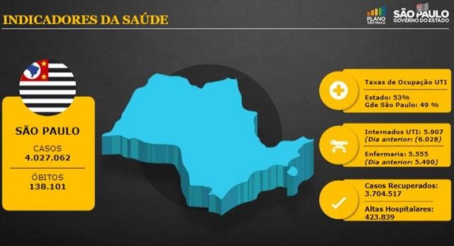 São Paulo amplia funcionamento de atividades econômicas até 0h a partir de domingo
