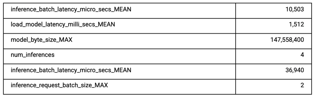 Table showing Dataflow runner metrics