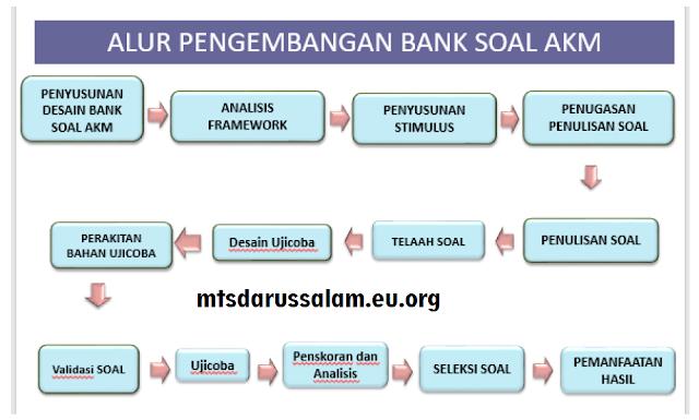 Desain Pengembangan Soal AKM (Asesmen Kompetensi Minimum) 2020
