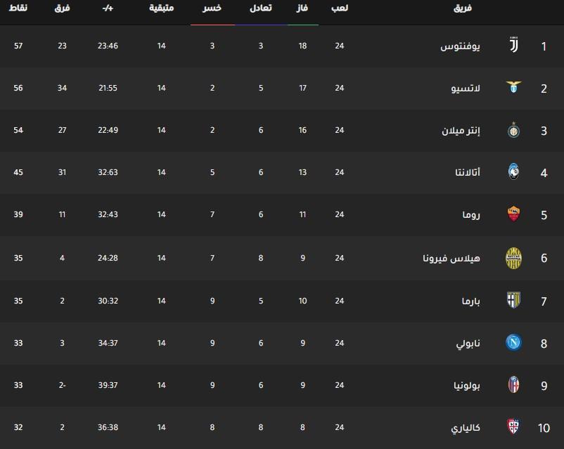 جدول ترتيب فرق الدوري الإيطالي اليوم بتاريخ 17-2-2020