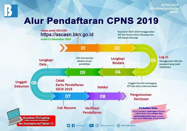 Syarat Pendaftaran CPNS 2019  Lulusan SMA SMK SLTA