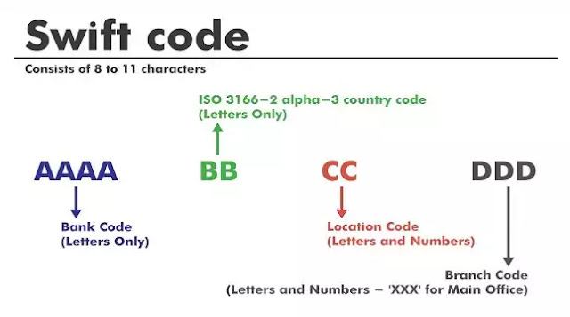 how to find swift code and what is bic code explain in detailed