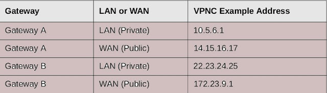 What is Virtual Private Network(vpn)?
