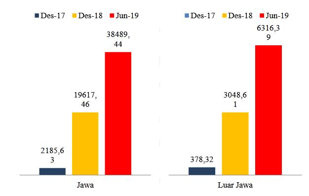 Sumber: Otoritas Jasa Keuangan, 2019(data diolah)