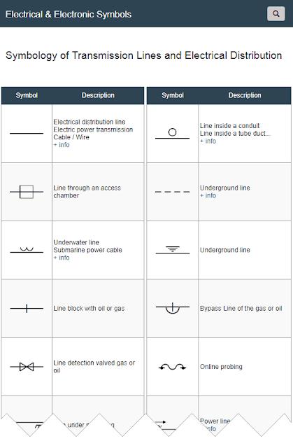 Symbols of Transmission Lines