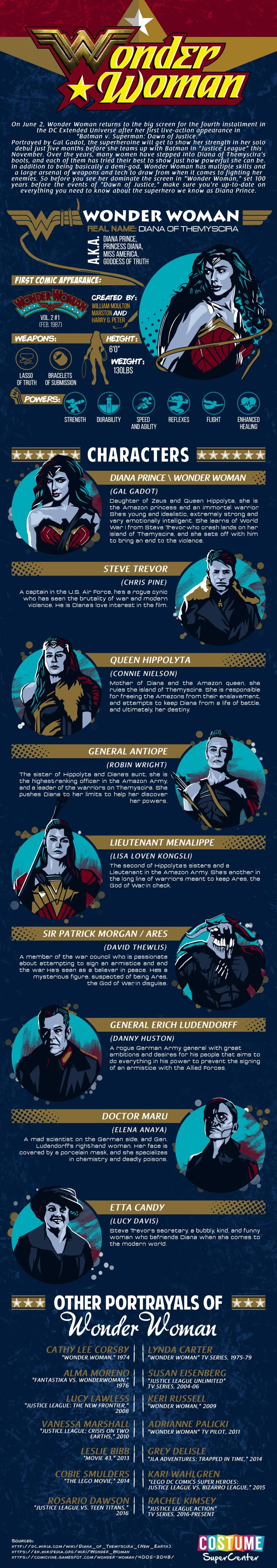 Wonder Woman Movie Characters #Infographic
