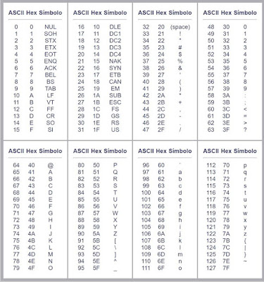 tabla hexadecimal