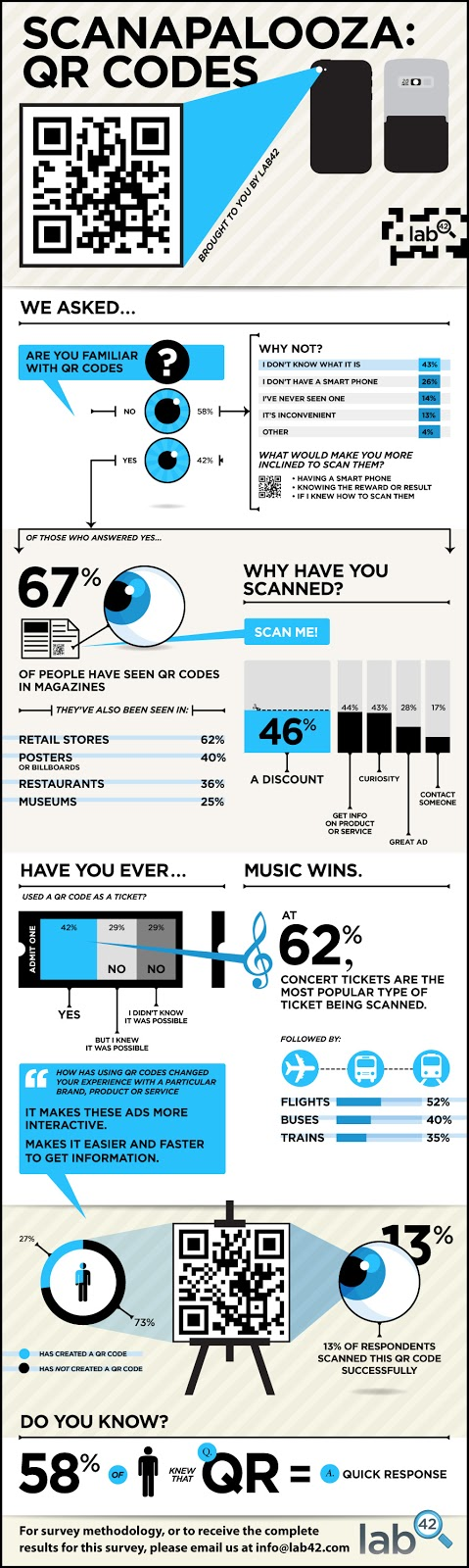 QR Code Reality infographic