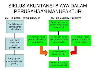 Penjelasan Mengenai Proses dan Siklus Akuntansi Perusahaan Manufaktur Lengkap