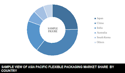 Asia Pacific flexible packaging market share