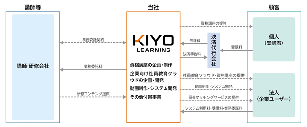 事業系統図