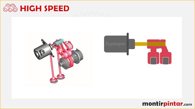 cara kerja variable valve actuation (vva) high speed