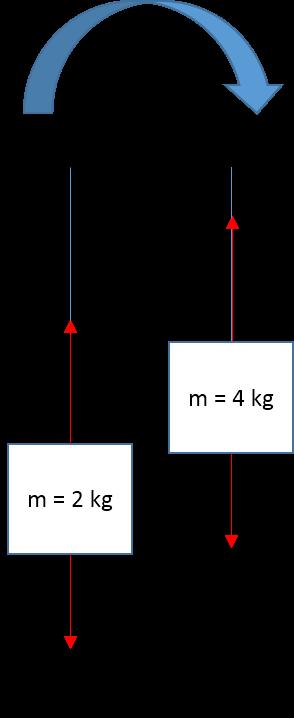 Mencari percepatan sistem dengan 2 beban tergantung pada katrol nah bendanya bergerak ke kanan mengikuti beban yang massanya lebih besar inilah yang menjadi patokan dalam mengerjakan soal ccuart Gallery