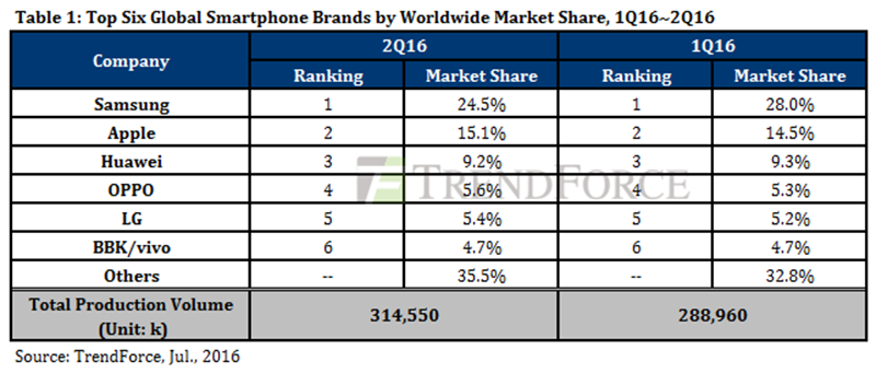 Top 6 global smartphone brands worldwide