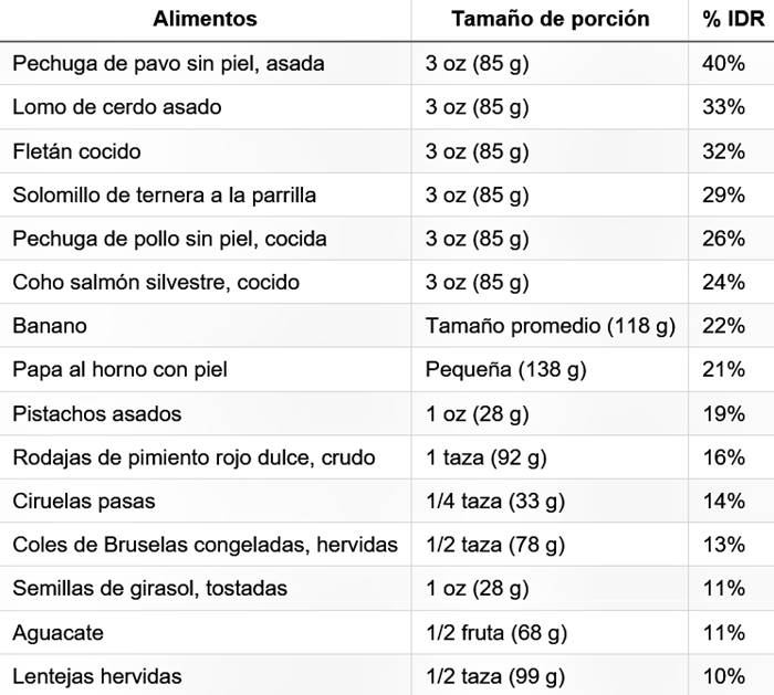 Alimentos que contienen buenas cantidades de vitamina b6