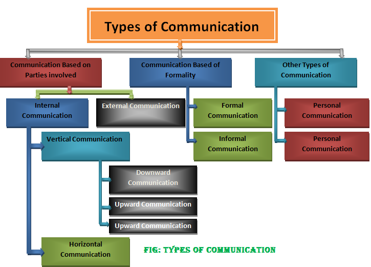 What Are Different Types of Communication Skills?