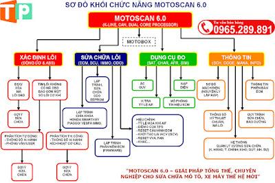 Sơ đồ khối chức năng máy Motoscan 6