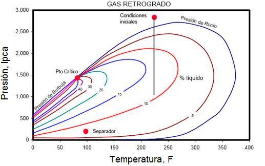 Diagrama de Fases para un Gas Condensado