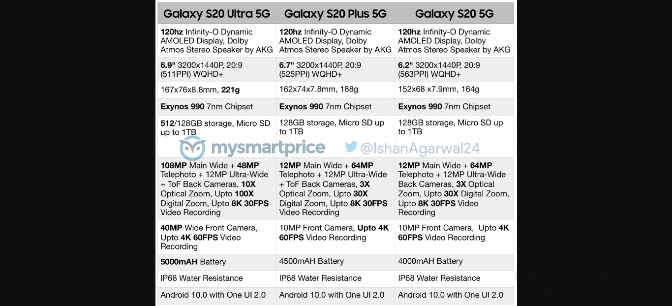 The end to all the rumors. The official specifications of the Galaxy S20 5G, Galaxy S20 + 5G and Galaxy S20 Ultra 5G are published