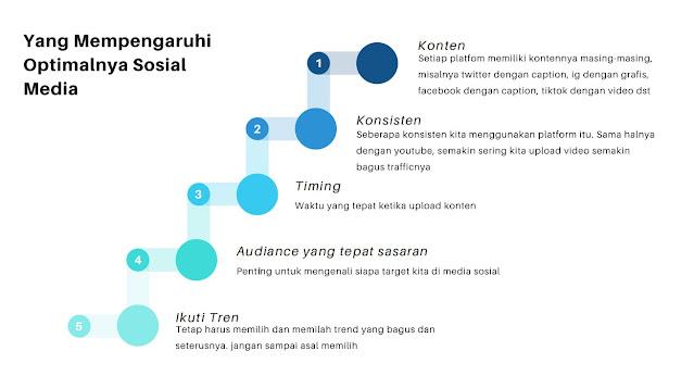 yang memperngaruhi optimalnya sosial media