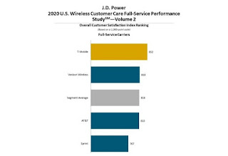 t-mobile-top-spot-jd-power-customer-care-study-2020