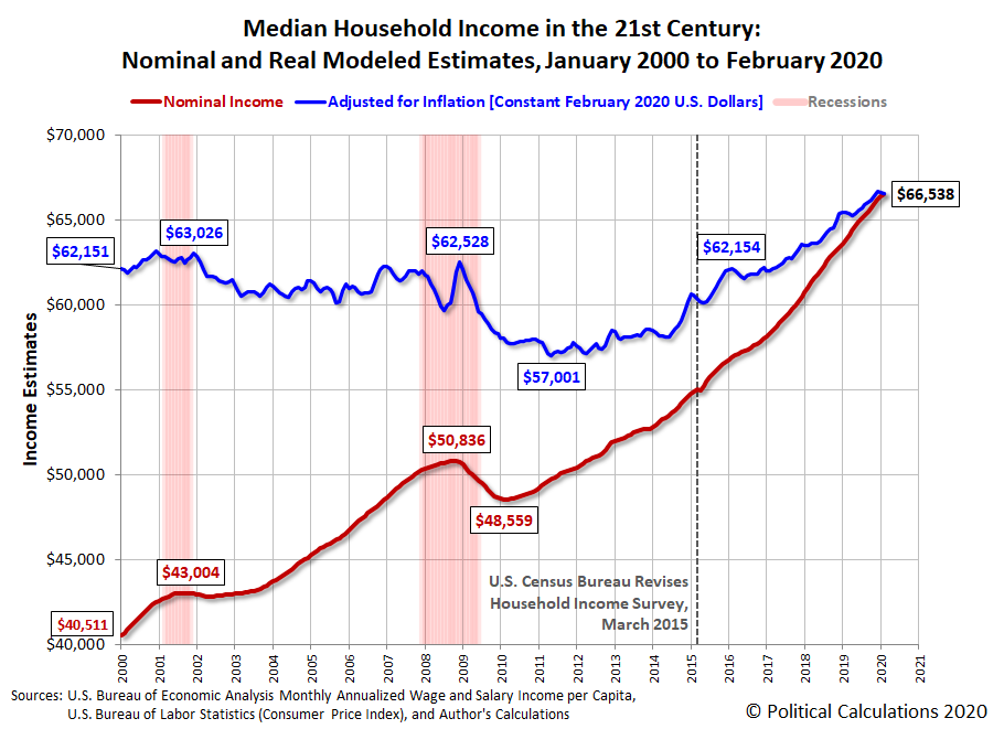 Median Household Income in the 21st Century: Nominal and Real Modeled Estimates, January 2000 to February 2020