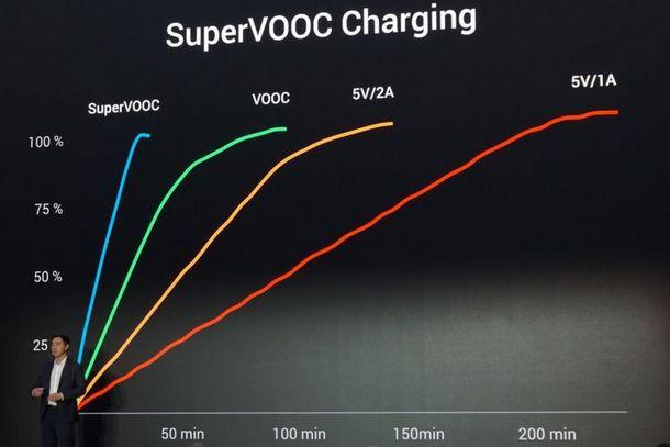 Super VOOC Oppo Find X Automobilii Lamborghini Edition