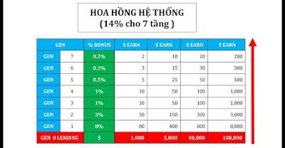 ĐẦU TƯ ICO HEXTRA COIN LENDDING 45% THÁNG