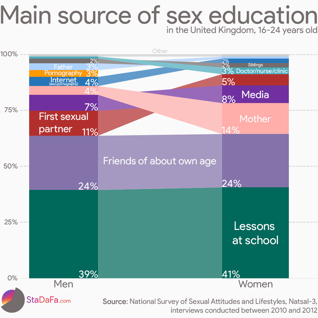 Main source of sex-education in the United Kingdom